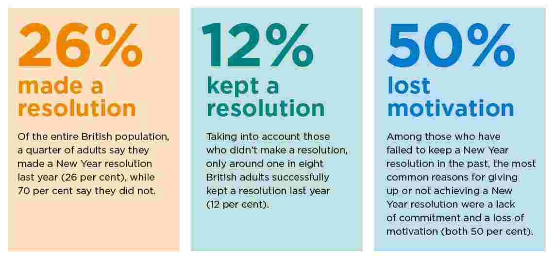 Why Do New Year Resolutions Fail? How Can You Make Them Succeed?