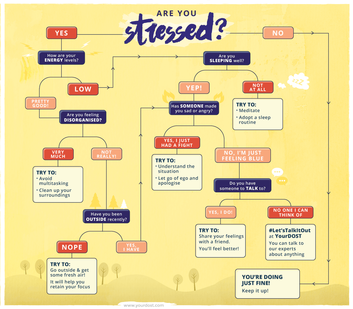 Flowchart Are You Stressed Yourdost Blog