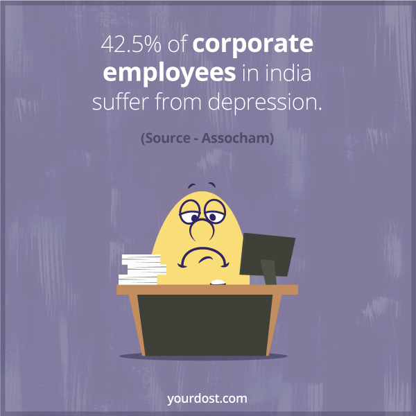 42.5% of corporate employees in India suffer from depression