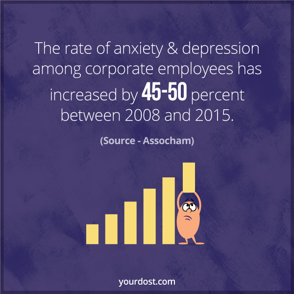The rate of emotional problems such as anxiety and depression among corporate employees has increased by 45-50 per cent between 2008 and 2015