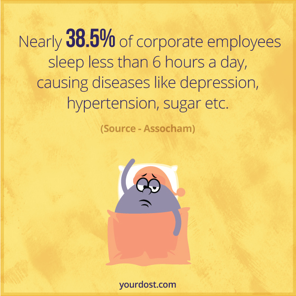 Nearly 38.5% of corporate employees sleep less than 6 hours a day, causing diseases like depression, hypertension, sugar etc