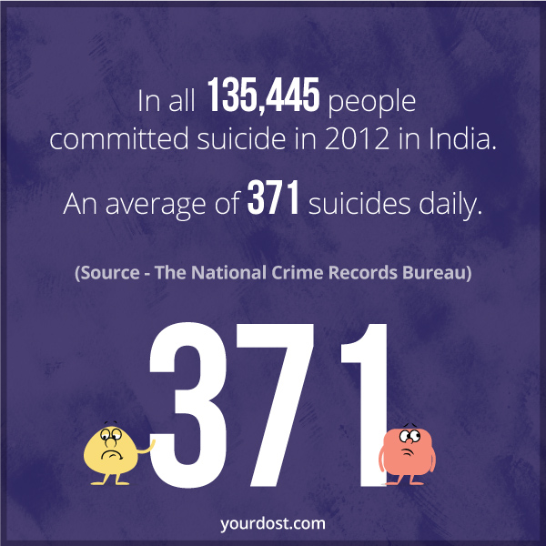 In all 135,445 people committed suicide in 2012 in India. An average of 371 suicides daily