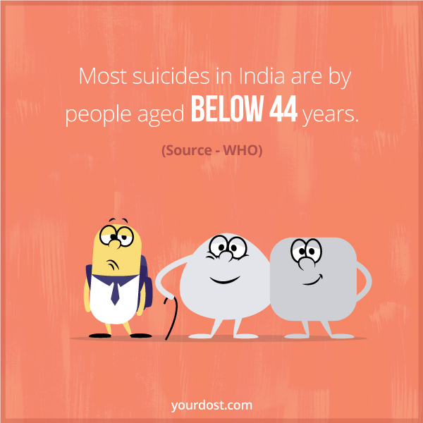 Most suicides in India are by people aged below 44 years