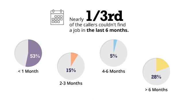 1/3rd of callers had been unemployed for the past 3 months