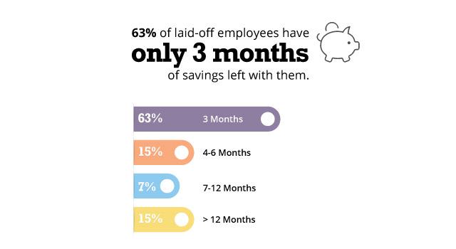 Financial burden of layoffs