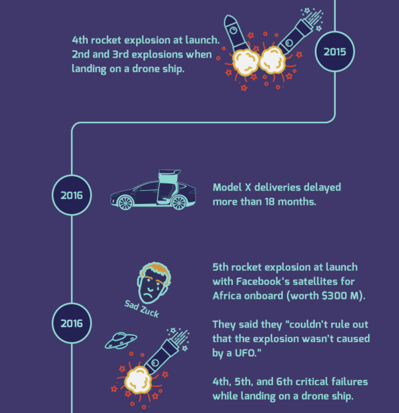 The Ups and Downs of Elon Musk - 5