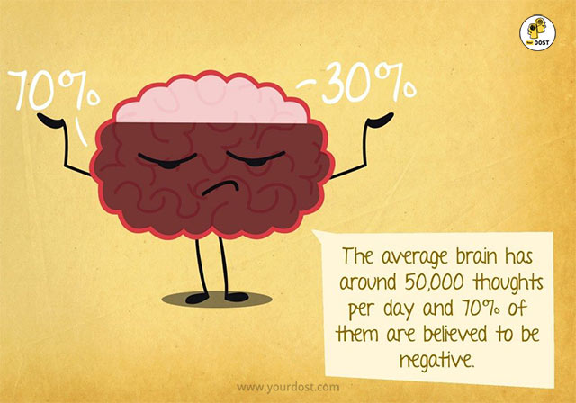 Volume of positive thoughts vs. volume of negative thoughts