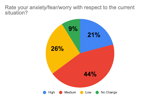 anxiety, worry, fear