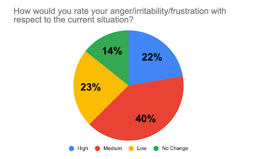 anger, irritability, frustration