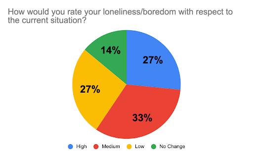 loneliness, boredom