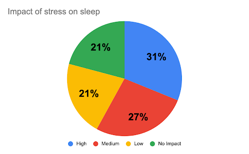 effect of stress on sleep