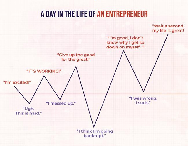 A day in the life of an entrepreneur
