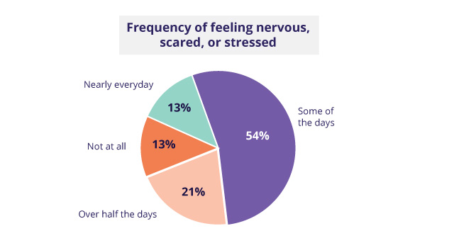 How often do entrepreneurs feel stressed