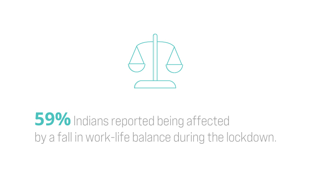 59% of Indians report a fall in work-life balance during lockdown