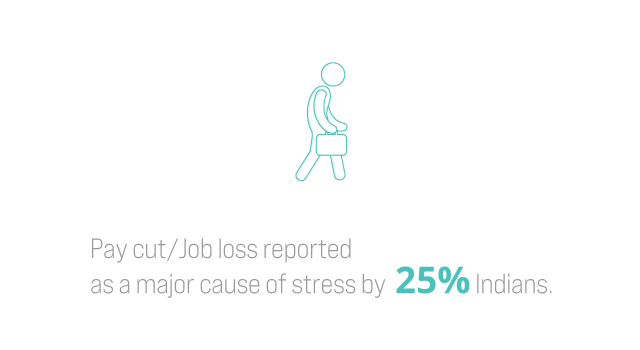 Pay cut/Job loss reported as a major cause of stress by 25% Indians