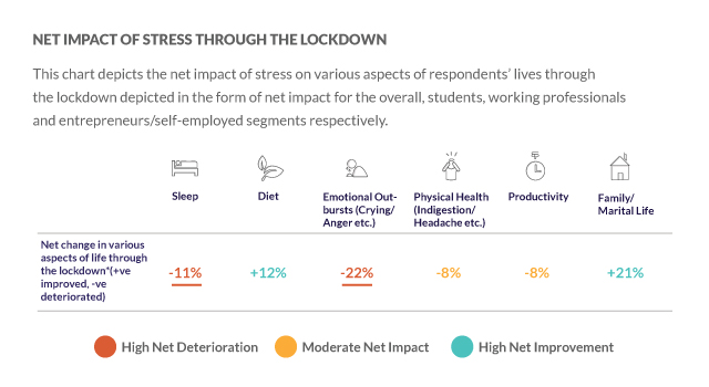 Net impact of stress during lockdown