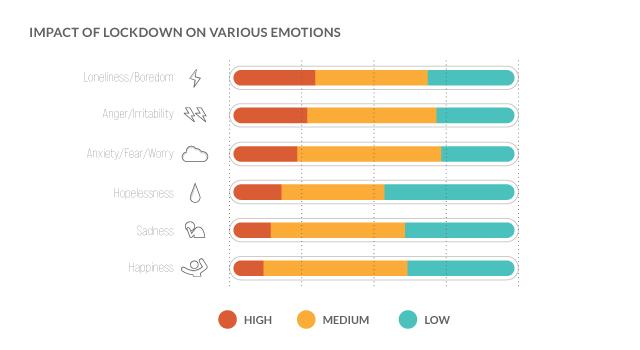 emotional impact of lockdown