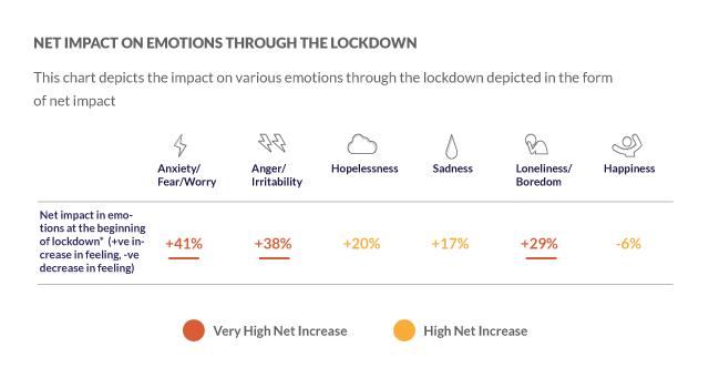 Net impact of lockdown on emotions